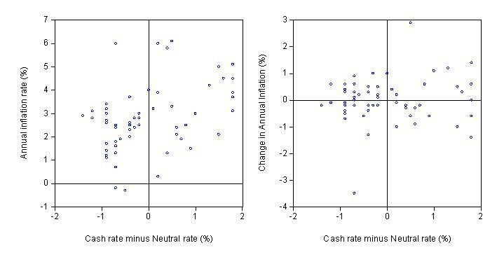 cash_rate_deviation_inflation_scatter_plot 2