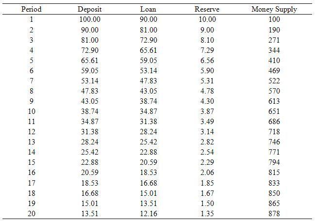 money_multiplier_table1